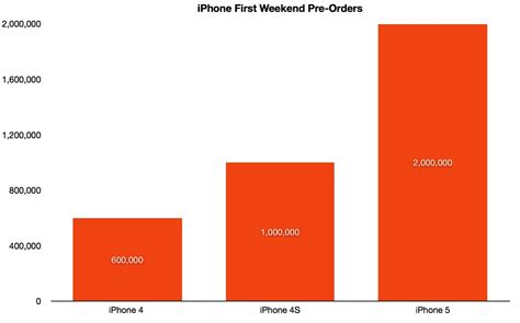 how many in the world iphones the iphone 5 was an automatic purchase 2169