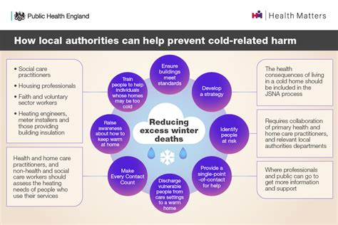Health matters: cold weather and COVID-19 - GOV.UK
