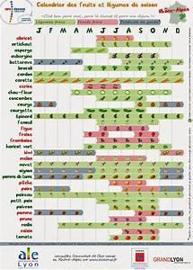 Calendrier Fruits Et Légumes De Saison : ajcassociation les jardins du ch teaulyon 5 calendrier ~ Nature-et-papiers.com Idées de Décoration