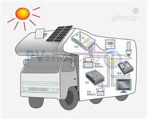 Off-Grid Solar PV System Diagram