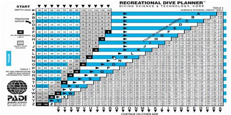 padi dive table calculator so you wanna be a diver