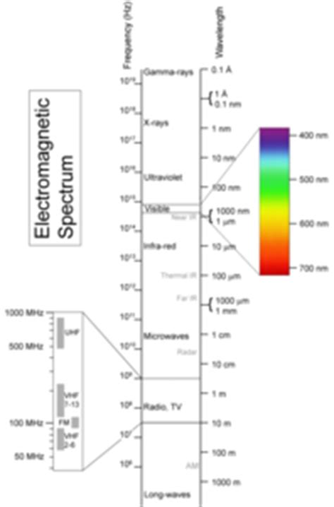 electromagnetic spectrum wavelength frequency and
