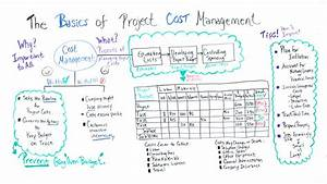 The Basics of Project Cost Management