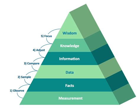 Pyramid Diagrams Solution Conceptdraw