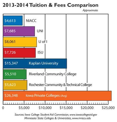 Tuition And Expenses  North Iowa Area Community College. How To Become A Preschool Teacher In Ca. Ms In Construction Management. How Do You Sign Up For College. United Airlines Credit Cards 50000. Business Merchant Services Mastercard P Card. Wireless Home Security Monitoring. Best Home Security System Houston. California Car Dealership No Checking Account