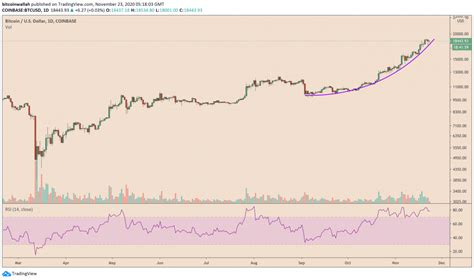 Bitcoin isn't investing , it's gambling/speculating and as such, is a great way to lose all your money. Bitcoin Weekly Outlook: PayPal FOMO 2.0 Validates $20K Target