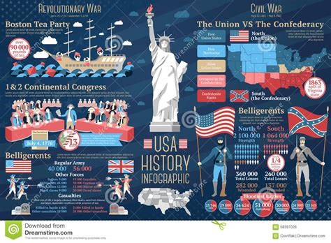 cuisine des etats unis ensemble d 39 infographics d 39 histoire des etats unis