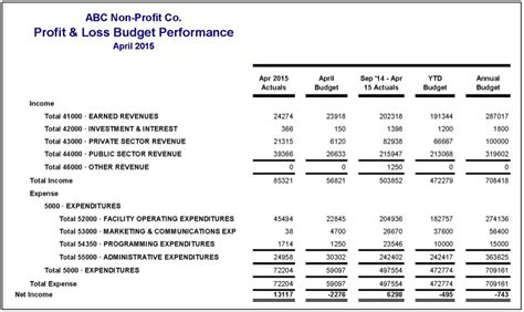 How To Read Financial Statements (part 2  Complex Profit & Loss) Artspace