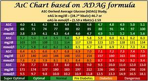 Glucose Chart Printable A1c Derived Average Glucose Adag 2008 Adventist