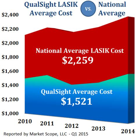 Laser Eye Surgery Cost  How Much Is Lasik?  Qualsight Lasik. Help With Apple Computer Best Deal On Dish Tv. Payroll Services Atlanta Ga Clover Rest Home. Nfa Regulated Forex Brokers Free Diy Website. Building Demolition Games Flat Roof Problems. Allied Health Assistant Jobs Best Vps 2014. Psychology Masters Programs Clr Profiler 3 5. Webbed Fingers Or Toes Bliss Events San Diego. Certified Nursing Assistant Texas
