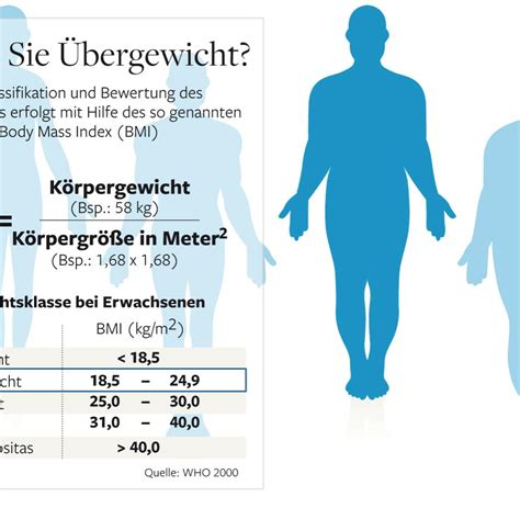 Gewicht Empfehlung by Ern 228 Hrung Jeder Dritte Erwachsene Auf Der Welt Ist Zu