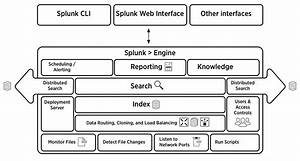 Splunk Enterprise Architecture And Processes