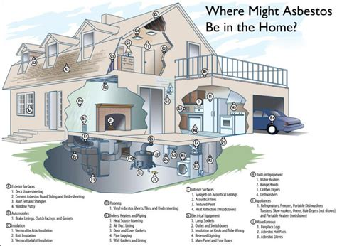 precautions   asbestos