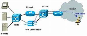 Securing Networks With Private Vlans And Vlan Access