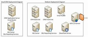 Dynamics Crm Multiple Server Deployment