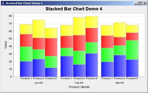 stacked grouped bar charts infragistics forums
