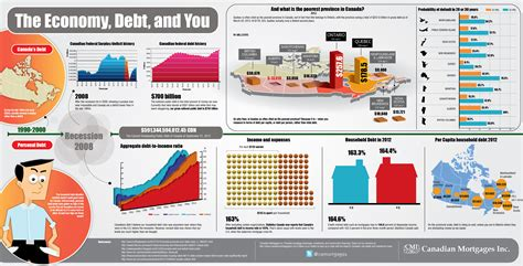 This Infographic Examines How Much Theu S Debt Infographic Digest Eclectica 18 Infografical Stepping