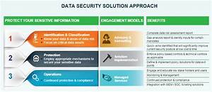 Data Security Solution and Service Offerings   Happiest Minds