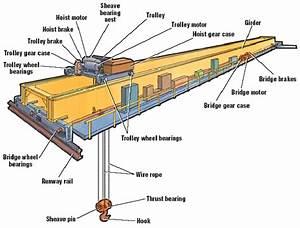 Crane Components Brakedown