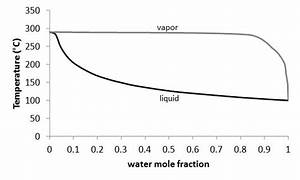 Solved  Using The Binary Phase Diagram For Water  Glycerol