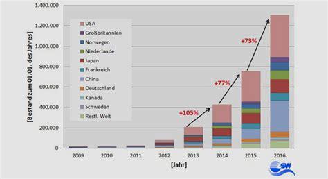 zahl der elektroautos weltweit auf  millionen gestiegen