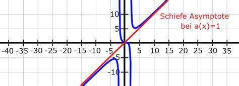 schiefe asymptote berechnen asymptote berechnen