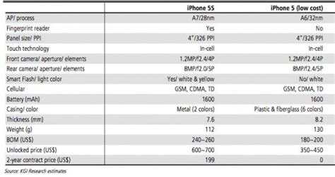 iphone 5 battery size iphone 5s would include a higher capacity battery what s