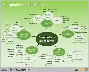 Tips to Use Stakeholder Map in PowerPoint Presentations