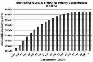 Variation Of Electrical Conductivity Of Nacl As A Function