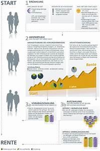 Riester Förderung Rechner : deka zukunftsplan vorsorge f r die zukunft ~ Watch28wear.com Haus und Dekorationen