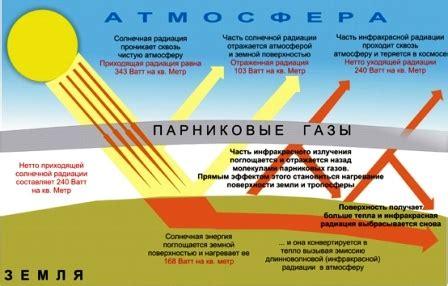 Метеоданные . Месячные и годовые суммы суммарной солнечной радиации кВт*чм2