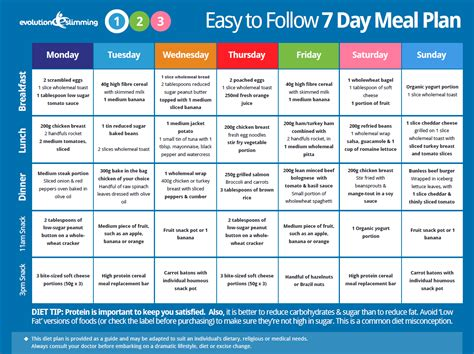 right meal plans for weight loss is the start