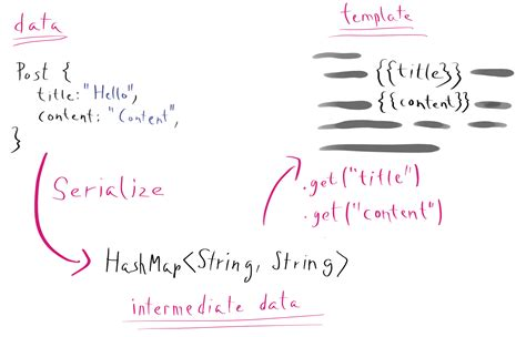 dynamic hashmap fields pedal templates metal fetch names template engine