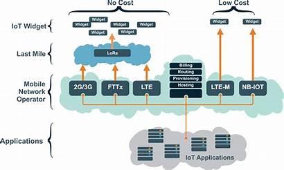 Lora Network Iot Overlay
