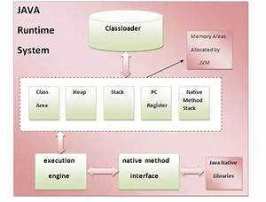 What Does Jvm Depends On Os Or Processors