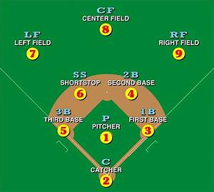How To Play Baseball  A Complete Guide For Beginners