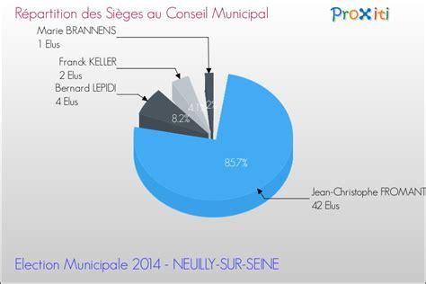 les 233 lections municipales 2014 224 neuilly sur seine 92200 un site du r 233 seau proxiti