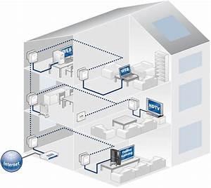 Netzwerk Einrichten Mit Router : iptv mit devolo stromnetzwerk adaptern drahtlos einrichten ~ One.caynefoto.club Haus und Dekorationen