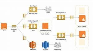 Amazon Simple Queue Service  Amazon Sqs  Exam Tips