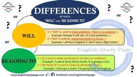 Pictures Of Rain Clouds Differences Between Quot Will Quot And Quot Be Going To Quot English Study Page