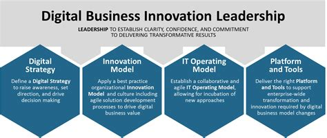 Mapping Out Your Business Innovation - Digital Bridge Partners