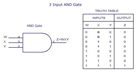 Digital Electronicslogic Gates Basics,tutorial,circuit