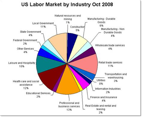 us labor bureau corporate talent where the us labor market is going