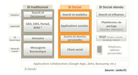 si鑒e social d une entreprise erp infos article dépêche vers une gouvernance des réseaux sociaux d 39 entreprise