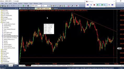 amibroker price action  trendline scannerexploration