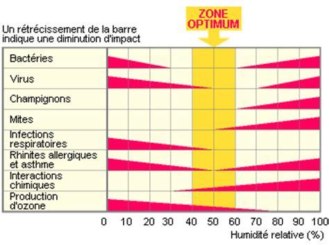 taux d humidité chambre le confort thermique