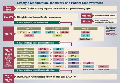 treatment  type  diabetes  guidelines