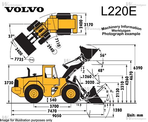 volvo l220e wheel loaders volvo machine guide machinery specifications for new and used
