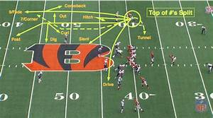 Basics Of The Nfl Route Tree