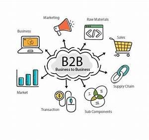 Magento b2b eCommerce Solutions Magento 2 b2b